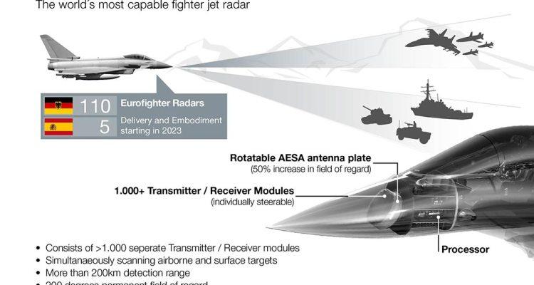 eurofighter captor-e scan radar