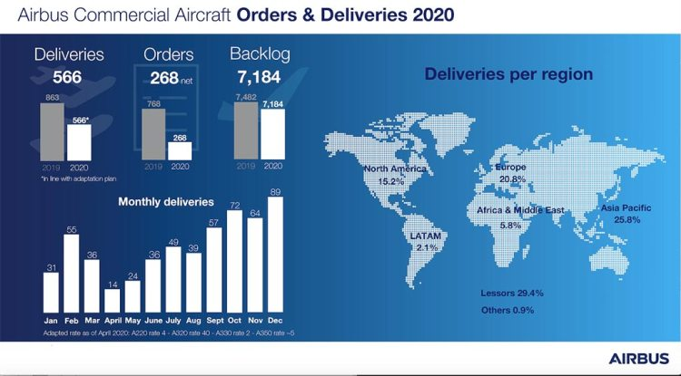 airbus deliveries 2020