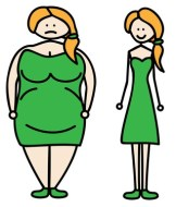 Identify if you suffer from obesity, overweight or normal weight