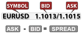 BID, ASK and Spread