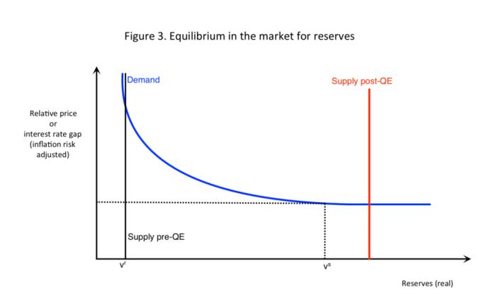 Reserve Market Demand Curve