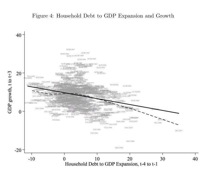 Household Debt to GDP Expansion and Growth