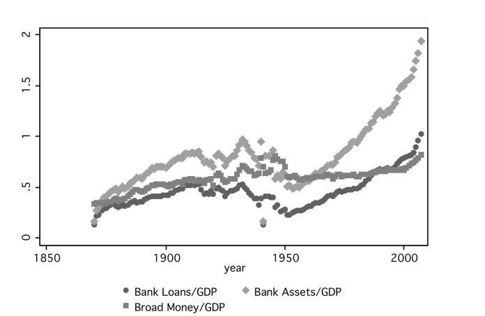 The Trend in Money Aggregates relative to GDP, from 1870 to 2008