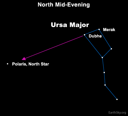 Image result for north star