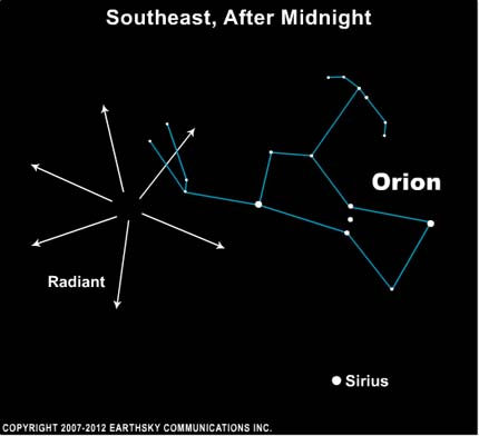 The Orionids radiate from a point near the upraised Club of the constellation Orion the Hunter.  The bright star near the radiant point is Betelgeuse.