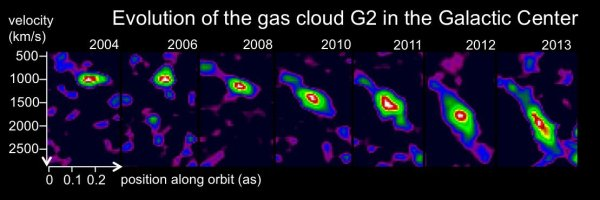 Gas cloud passing the Milky Way's central black hole ...