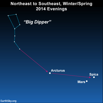 Here's one way to find Mars, and the star Spica nearby, if you're in the Northern Hemisphere.