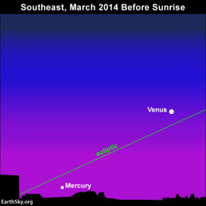 Because the ecliptic - pathway of the planets - hits the horizon at a shallow angle on March mornings in the Northern Hemisphere, Mercury sits buried in the glare of morning twilight.