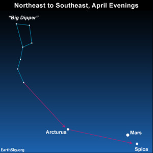 Extend the Big Dipper handle to arc to the star Arcturus, spike the star Spica - and, in 2014, locate the red planet Mars. Read more