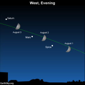 Let the moon guide you to Mars and Saturn on August 1