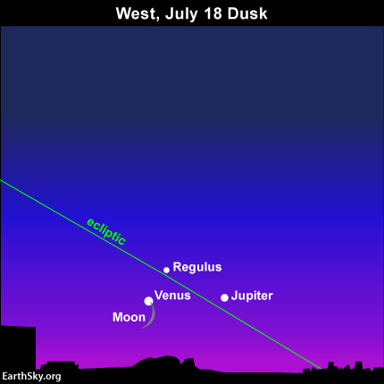 Circle July 18, 2015, on your calendar. The waxing crescent moon, Venus, Jupiter and Regulus will convene in the  west at dusk/nightfall.