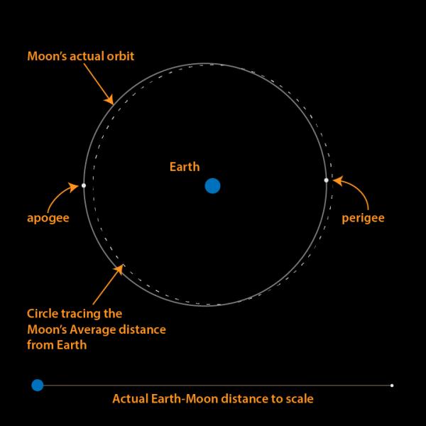 Longest lunar month of 2015 starts October 13 | Astronomy ...