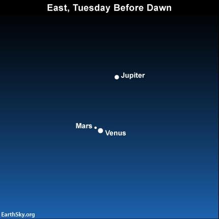 Venus, Mars, and Jupiter