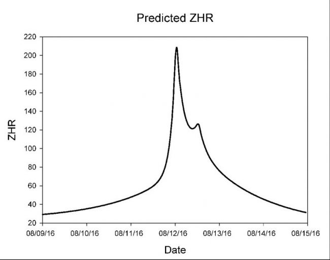 Predicted Zenithal Hourly Rate (ZHR) for Perseids in 2016. The ZHR is the rate of the shower at its peak, when the radiant point is overhead (before dawn from all parts of Earth).  Chart via a presentation by meteor expert Bill Cooke, head of NASA's Meteoroid Environment Office, from presentation he gave at the Meteoroids 2016 conference in the Netherlands in June, 2016.