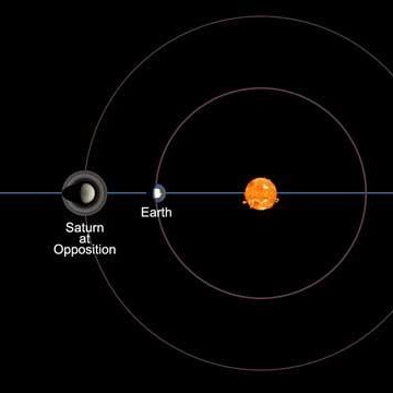 We go between Saturn and the sun Tonight EarthSky