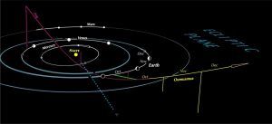 Oumuamuas path in our solar system Space EarthSky