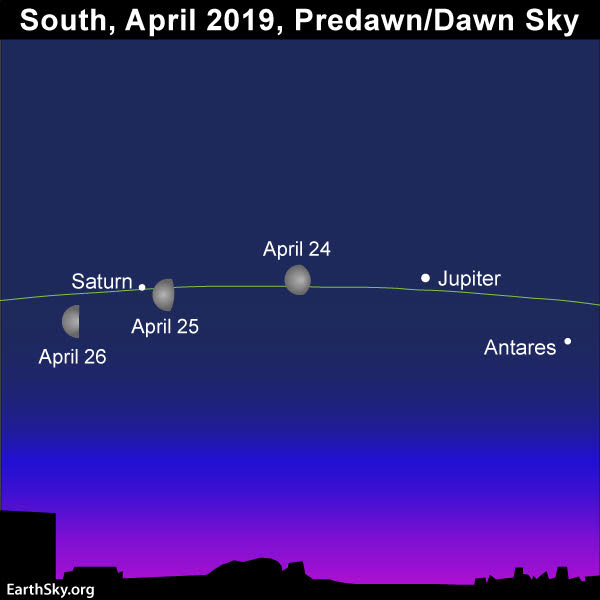 Image result for moon saturn jupiter april 2019