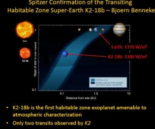 Diagram of habitable zones for different size stars.