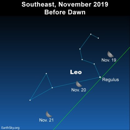 Image result for regulus waning moon Nov. 21 2019