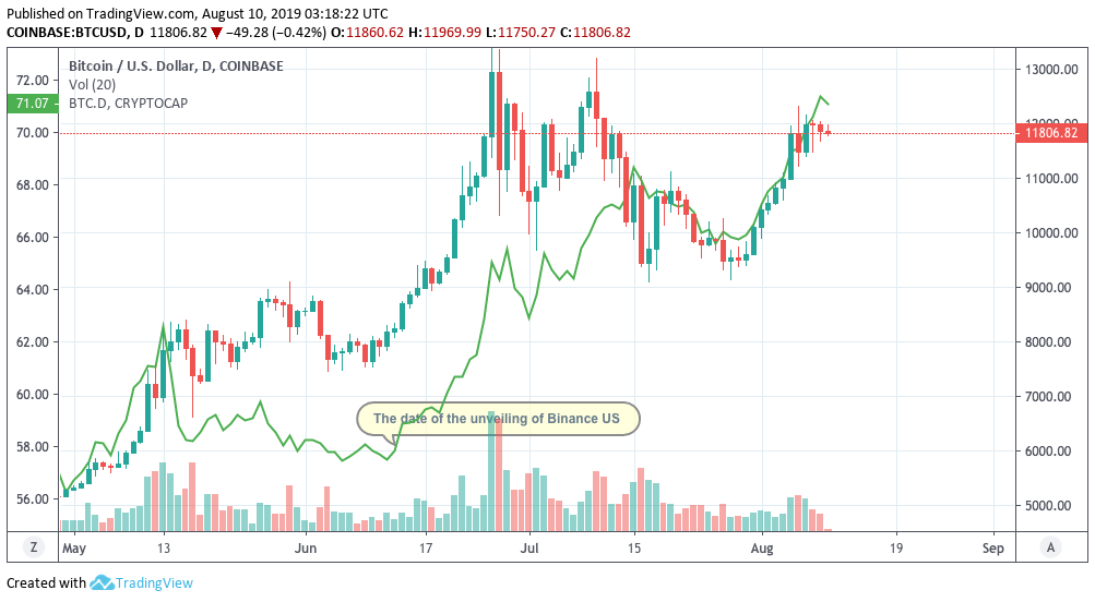 A Theory: Bitcoin Outperformed Altcoins Due to Binance US 1