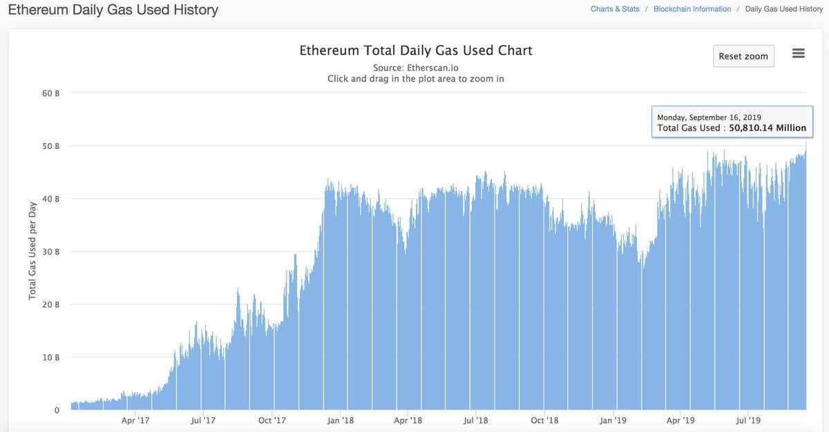 Ethereum to $1,000 Even As Altcoin Rally Stalls, Stellar (XLM) Still Strong, XRP Slips 1