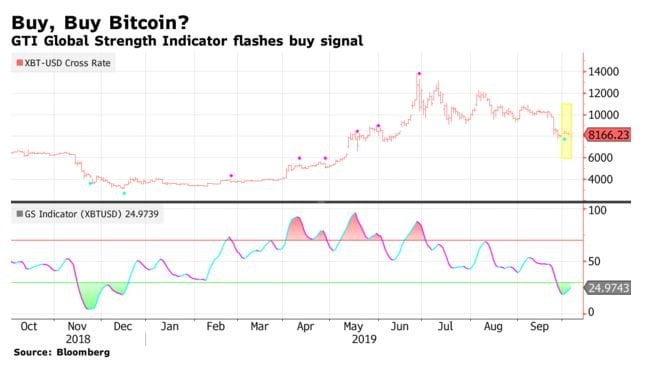 Bitcoin Indicator Flashes Buy for First Time Since $3,150 Bottom 2