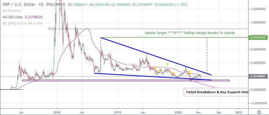 XRP's Falling Wedge on the Daily Could Resolve By Q3 2020  Copy 12
