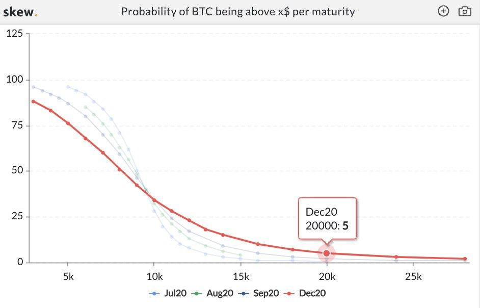 Bitcoin (BTC) Has a 5% Chance of Hitting a New All-Time-High in 2020 11