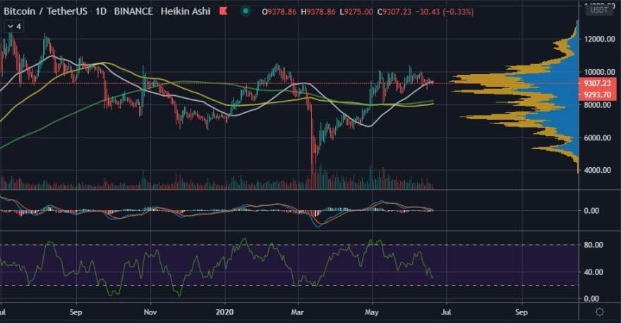Bitcoin is Still in a No Trade Zone as BTC Battles for $9,300 Support 11