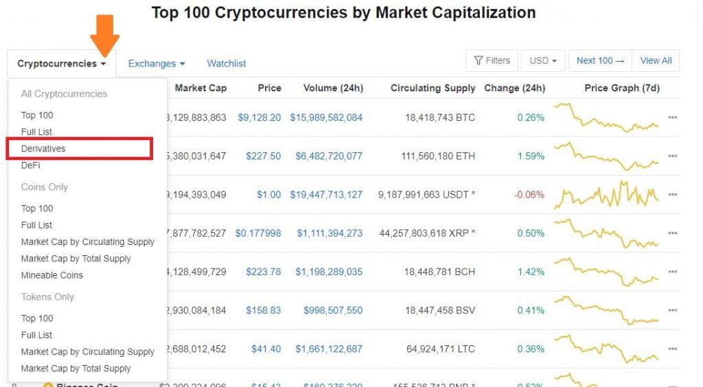 Huobi, Binance & Bitmex Top the BTC Derivatives Market Rankings on CMC 10