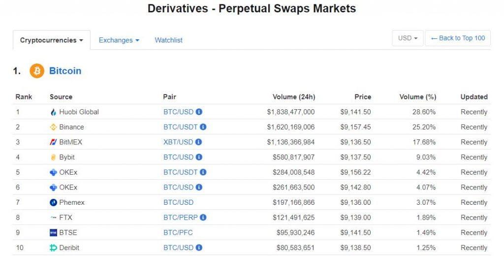 Huobi, Binance & Bitmex Top the BTC Derivatives Market Rankings on CMC 11