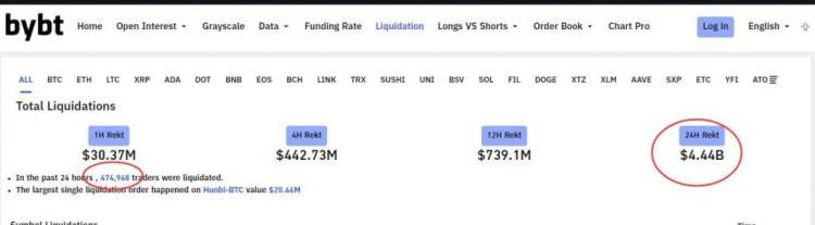 Bitcoin Battles for $50k after $10k Dip and $4.4B in Liquidations 6