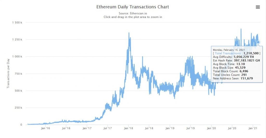 Binance Smart Chain's Daily Transactions Count Exceeds Ethereum's 16