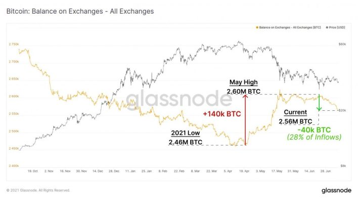 7.3% Of Bitcoin's Circulating Supply is Held on Crypto Exchanges 18