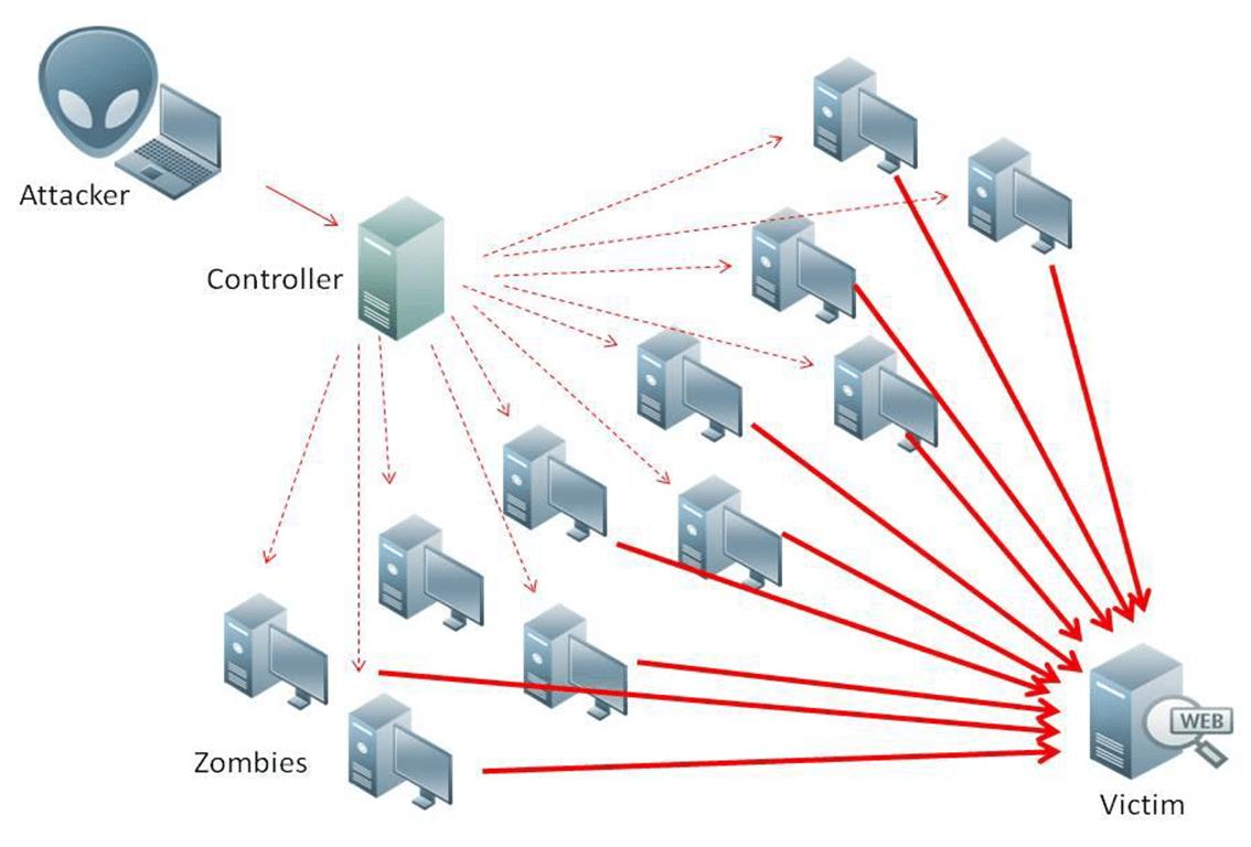 Image result for DDOS Attack