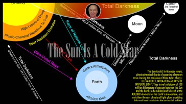 The Sun Is A Cold Star