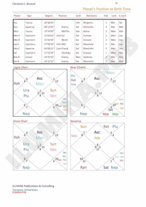 Vedic Horoscope Report - Page 90