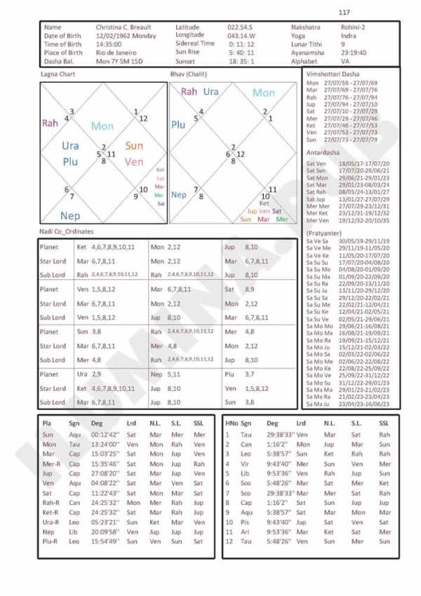 Vedic Horoscope Report - Page 117