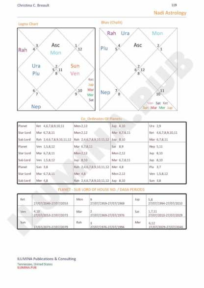 Vedic Horoscope Report - Page 119