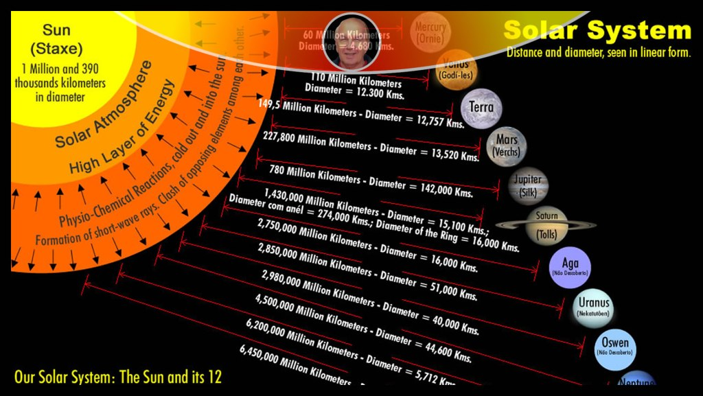 Distance and Diameter of The Planets and the Names of Our Contacts