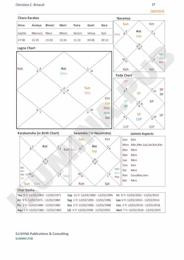 Annual Astrological Forecasts