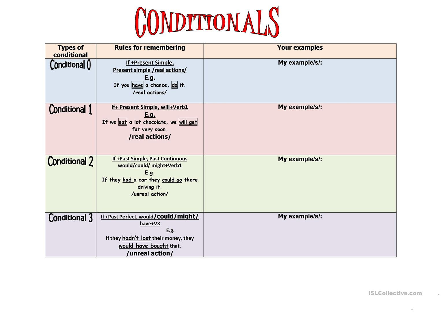 Conditionals Revision Worksheet