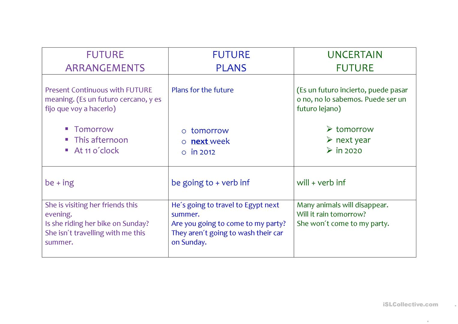 Future Tenses Worksheet