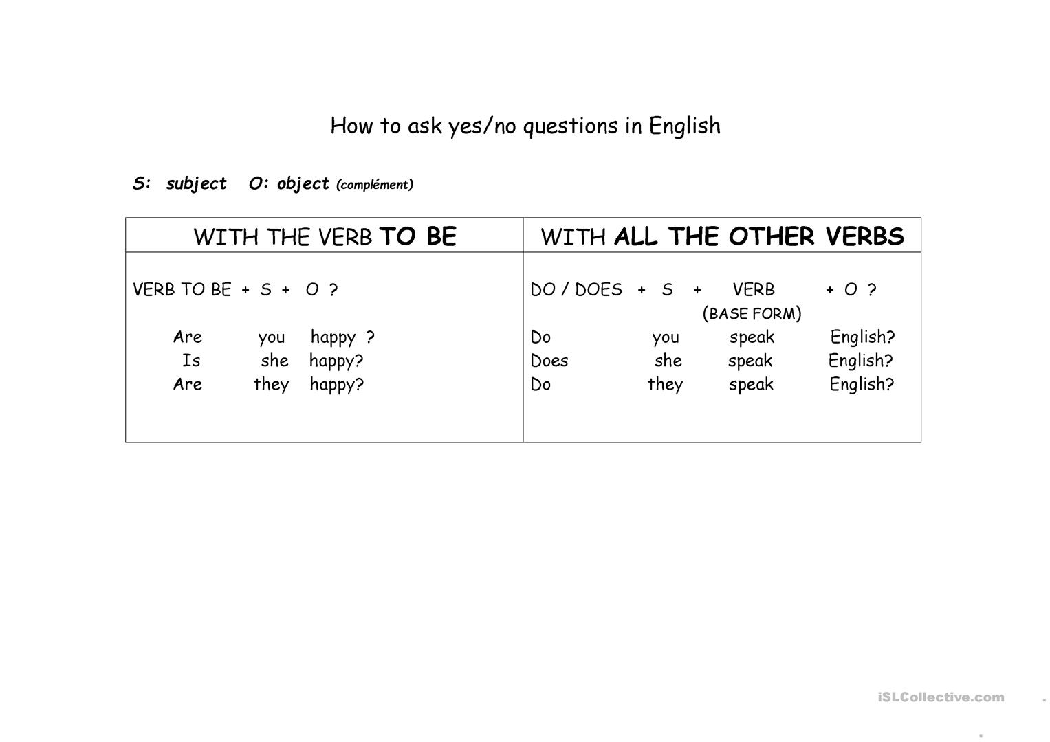 Simple Present Tense How To Ask Questions Worksheet