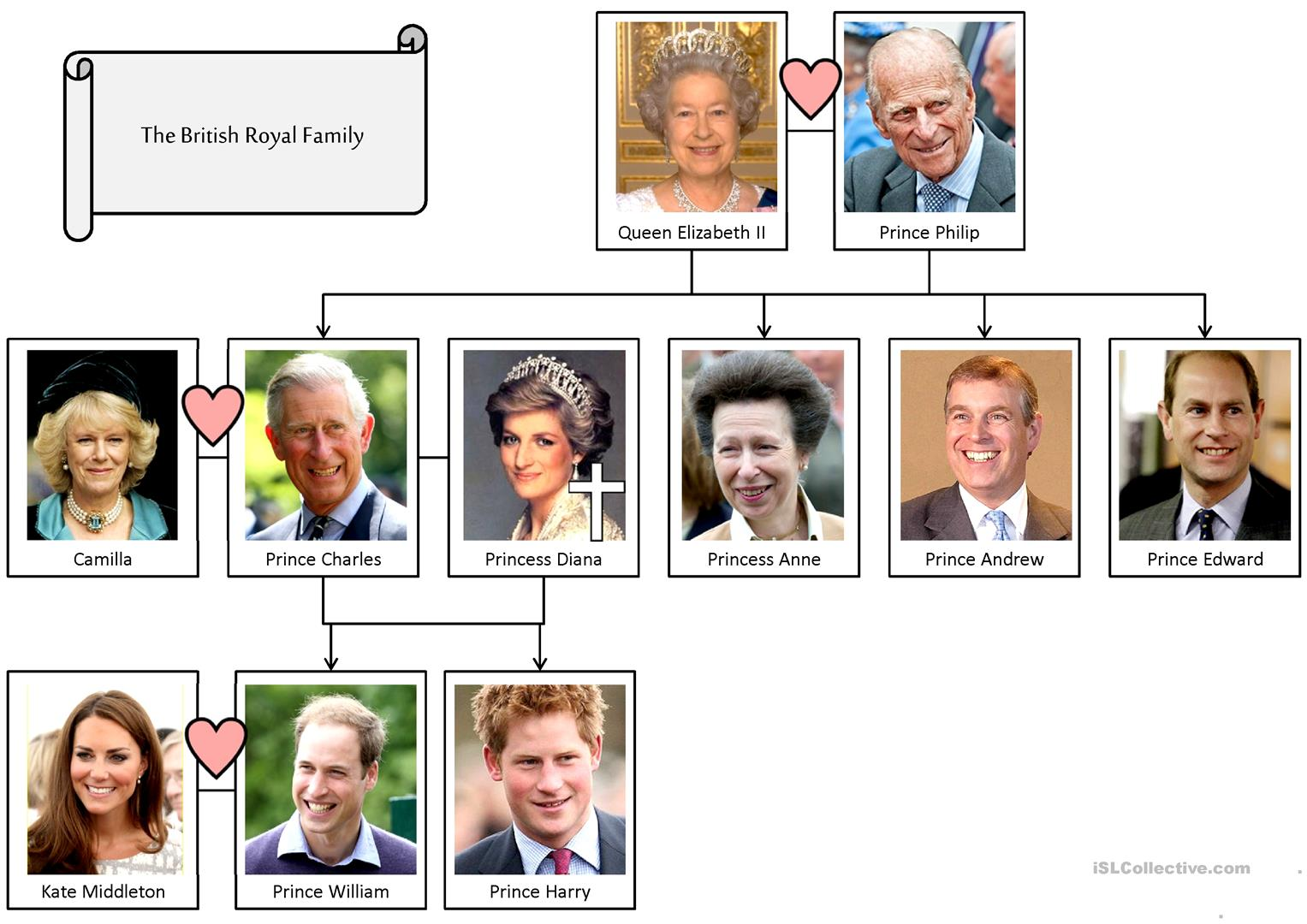 The British Royal Family Worksheet