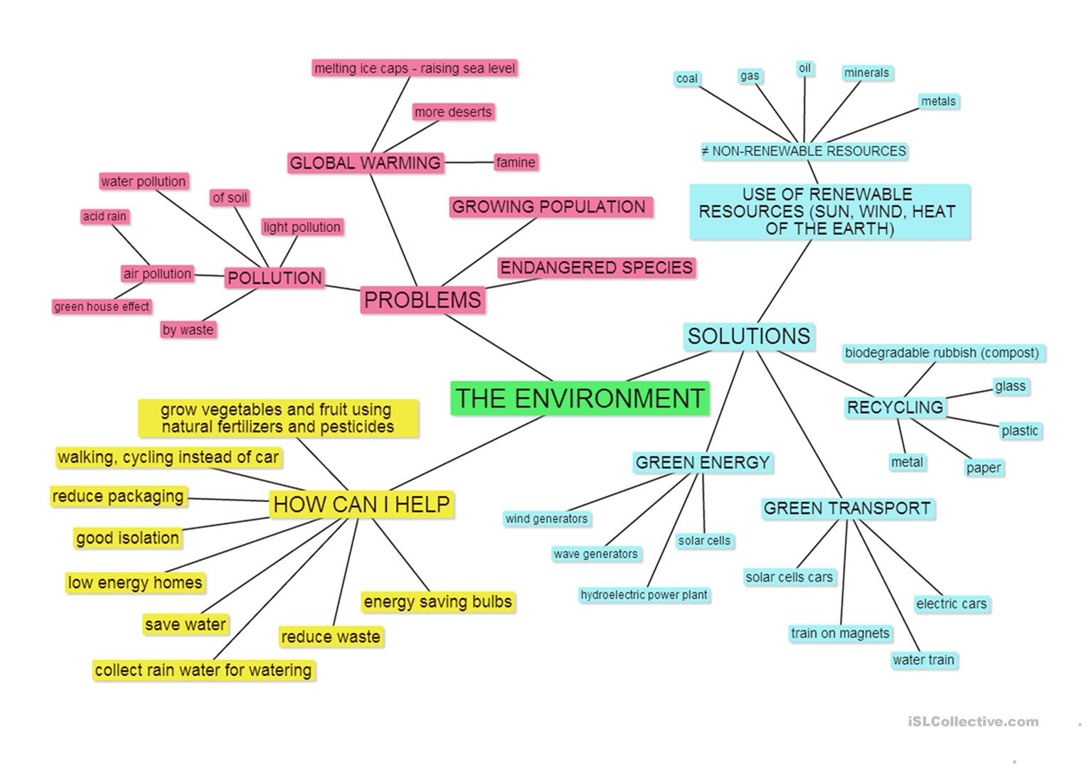 The Environment Mind Map Worksheet