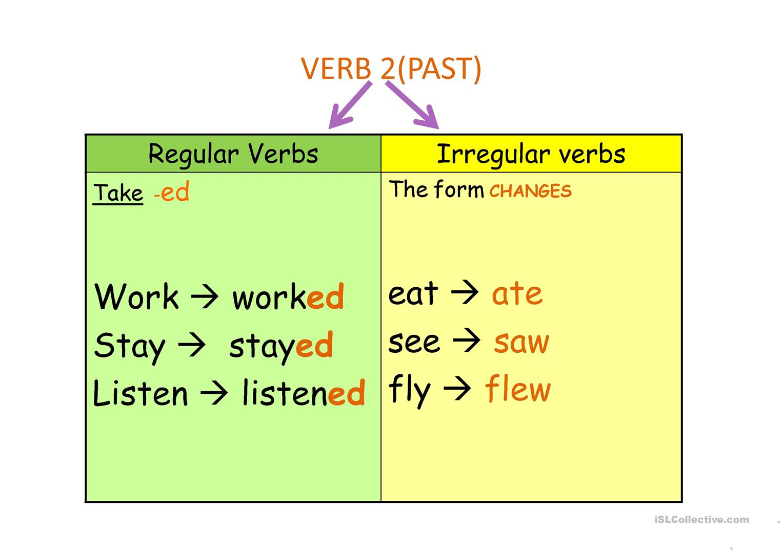 The Simple Past Tense Verbs