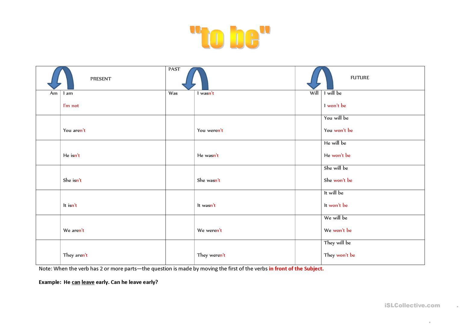 Verb To Be Paradigm For Simple Tenses
