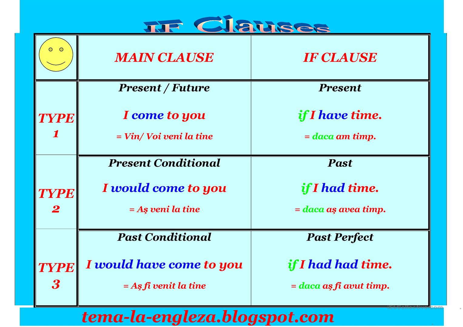 If Clause Worksheet