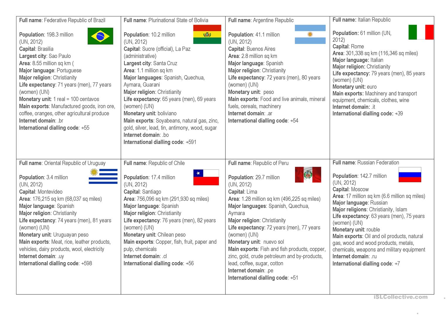 Country Profiles Worksheet